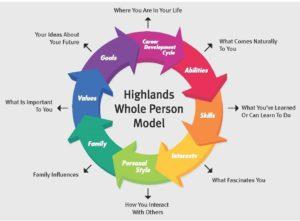 Whole person module
